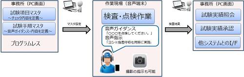音声検査LISTESTの概要