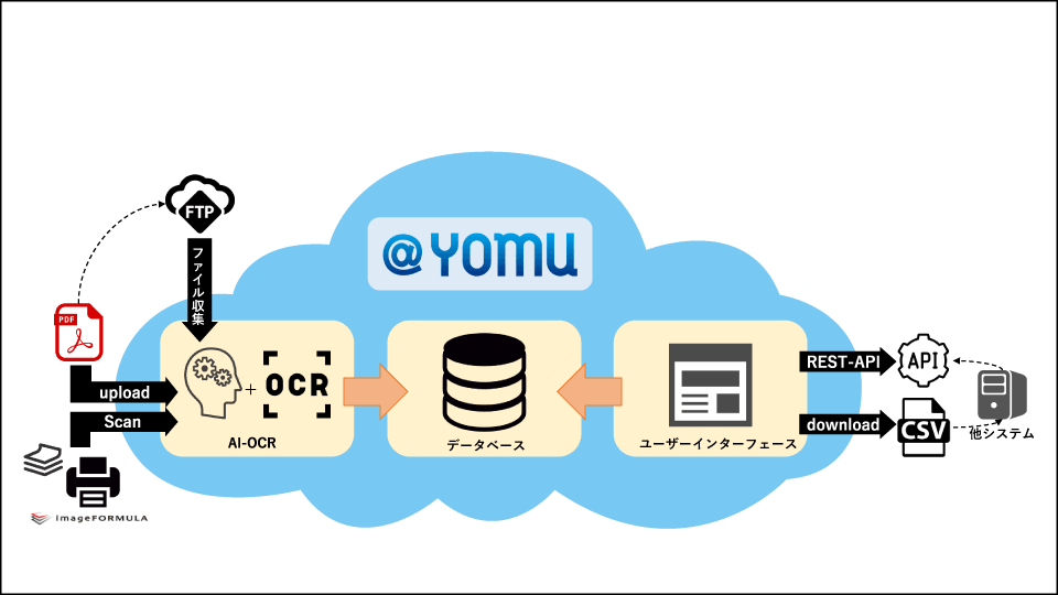 AI-OCR WEBスキャナ@YOMUのシステム構成図
