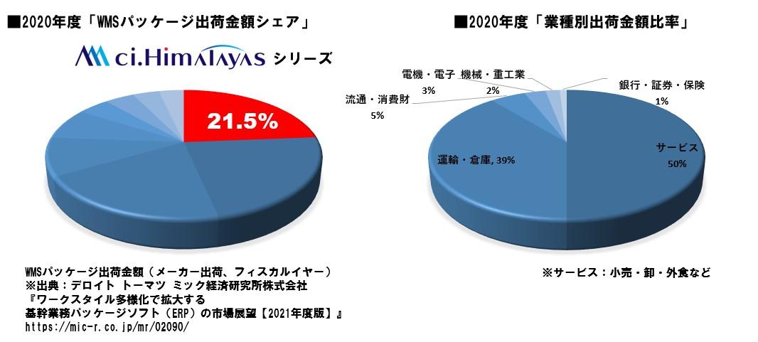 シーネットは10年連続WMSパッケージシェアNo.1を達成。全体の21.5%のシェアを獲得